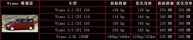 更完美两台奔驰唯雅诺2.5刷ecu升级提动力降油耗 ...��6��