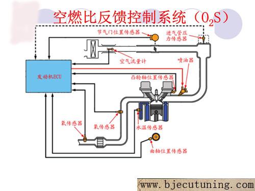 汽车空燃比的基础知识储备_汽车刷ecu提动力降油耗,刷
